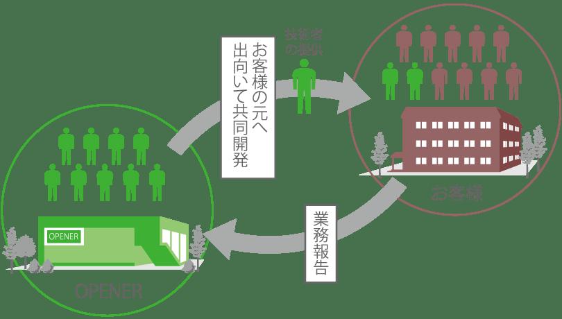 伊勢崎本社との連携の流れ